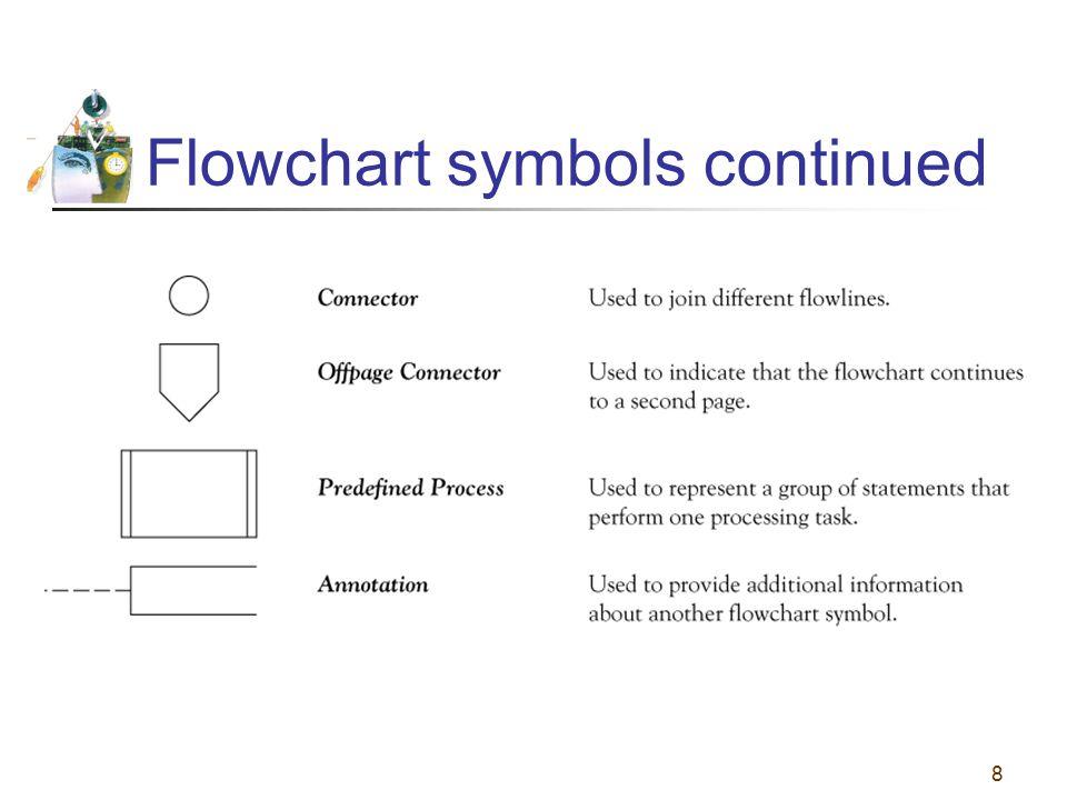 8 Flowchart symbols continued