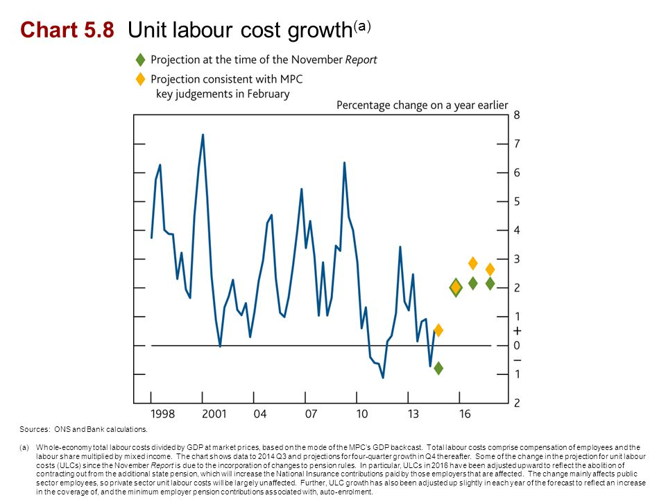 Chart 5.8 Unit labour cost growth (a) Sources: ONS and Bank calculations.