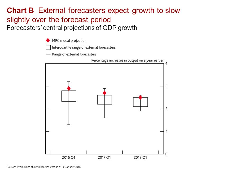 Chart B External forecasters expect growth to slow slightly over the forecast period Forecasters' central projections of GDP growth Source: Projections of outside forecasters as of 28 January 2015.