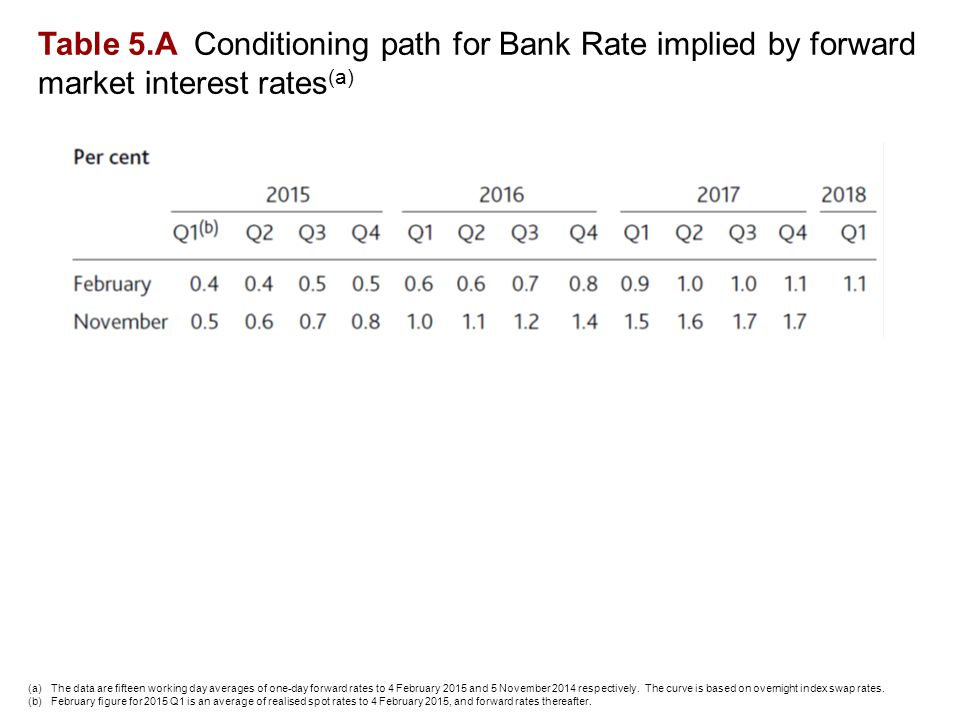 Table 5.A Conditioning path for Bank Rate implied by forward market interest rates (a) (a)The data are fifteen working day averages of one-day forward rates to 4 February 2015 and 5 November 2014 respectively.