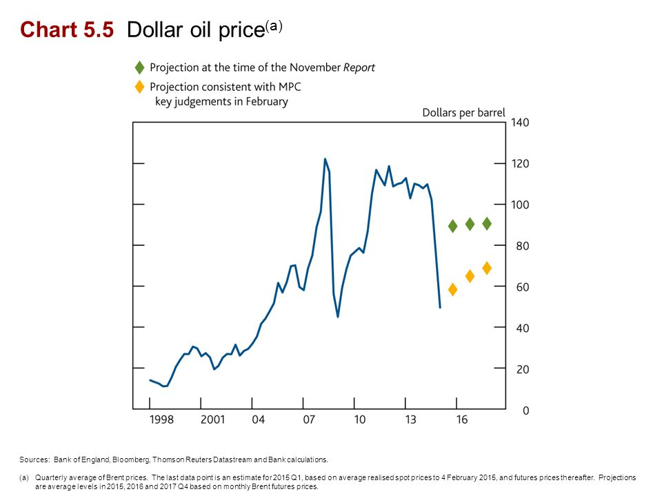 Chart 5.5 Dollar oil price (a) Sources: Bank of England, Bloomberg, Thomson Reuters Datastream and Bank calculations.