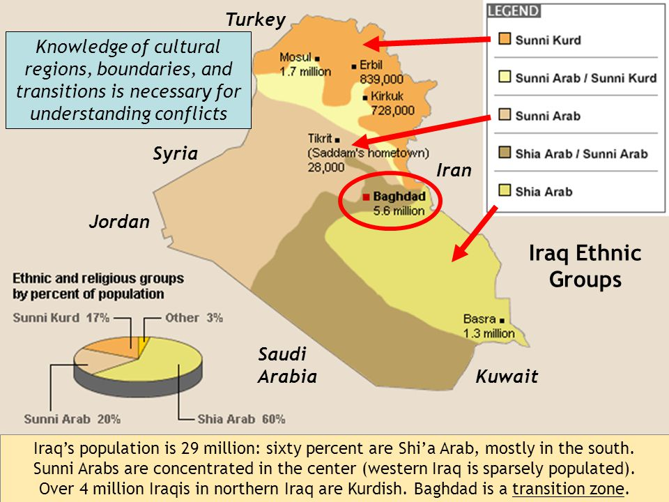 Iraq's population is 29 million: sixty percent are Shi'a Arab, mostly in the south.