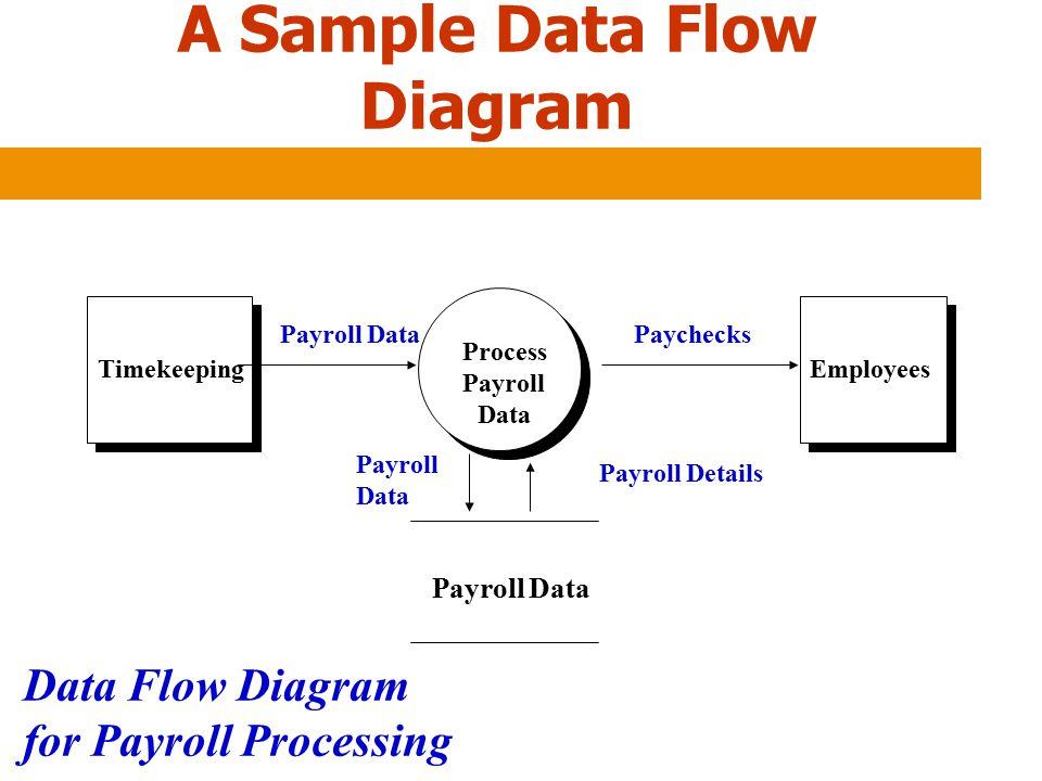 A Sample Data Flow Diagram Timekeeping Process Payroll Data Employees Payroll Data Paychecks Payroll Data Payroll Details Data Flow Diagram for Payrol