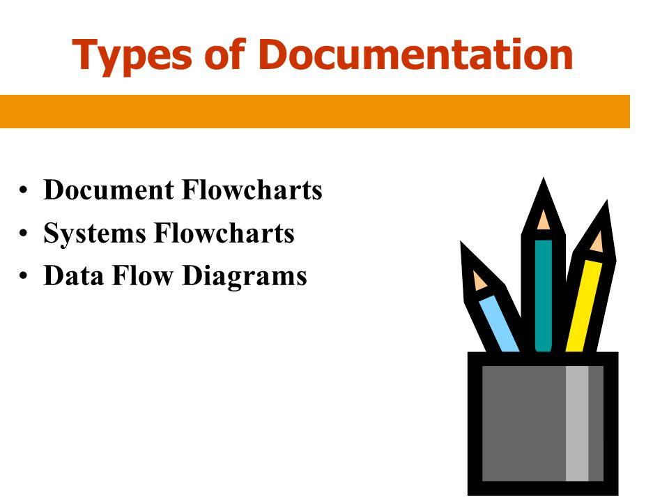 Types of Documentation Document Flowcharts Systems Flowcharts Data Flow Diagrams