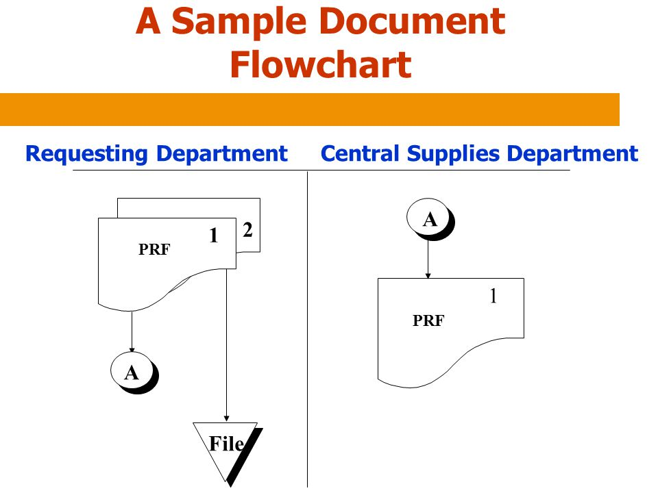 A Sample Document Flowchart Requesting Department Central Supplies Department PRF A A 1 2 File 1