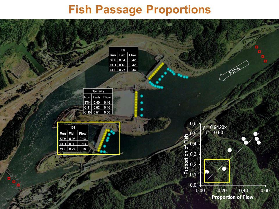 10 Fish Passage Proportions Flow B2 RunFishFlow STH0.540.42 CH10.42 CH00.270.34 B1 RunFishFlow STH0.060.13 CH10.060.13 CH00.220.16 Spillway RunFishFlo