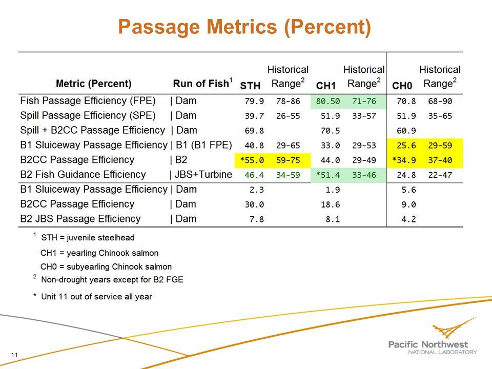 Passage Metrics (Percent) 11