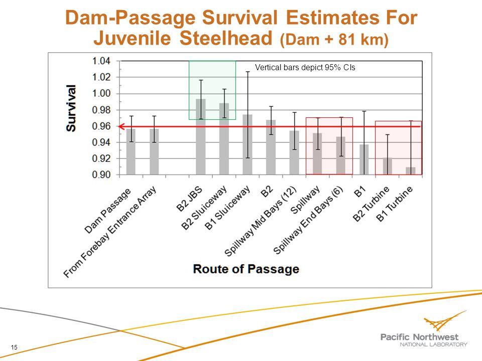 Dam-Passage Survival Estimates For Juvenile Steelhead (Dam + 81 km) 15 Vertical bars depict 95% CIs