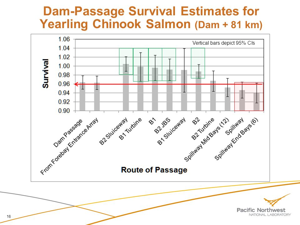 Dam-Passage Survival Estimates for Yearling Chinook Salmon (Dam + 81 km) 16 Vertical bars depict 95% CIs