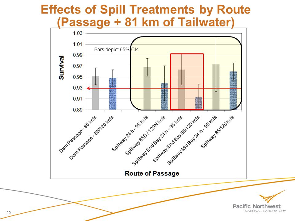 Effects of Spill Treatments by Route (Passage + 81 km of Tailwater) 20 Bars depict 95% CIs