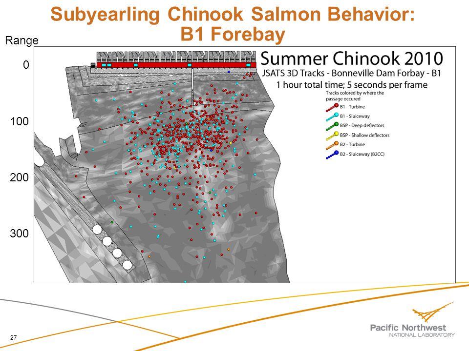 Subyearling Chinook Salmon Behavior: B1 Forebay 27 0 100 200 300 Range