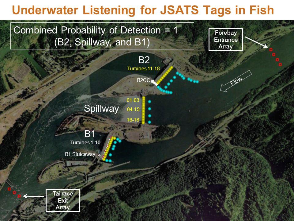 5 Underwater Listening for JSATS Tags in Fish Flow B2 Turbines 11-18 B2CC B1 Turbines 1-10 B1 Sluiceway Spillway 01-03 04-15 16-18 Forebay Entrance Ar