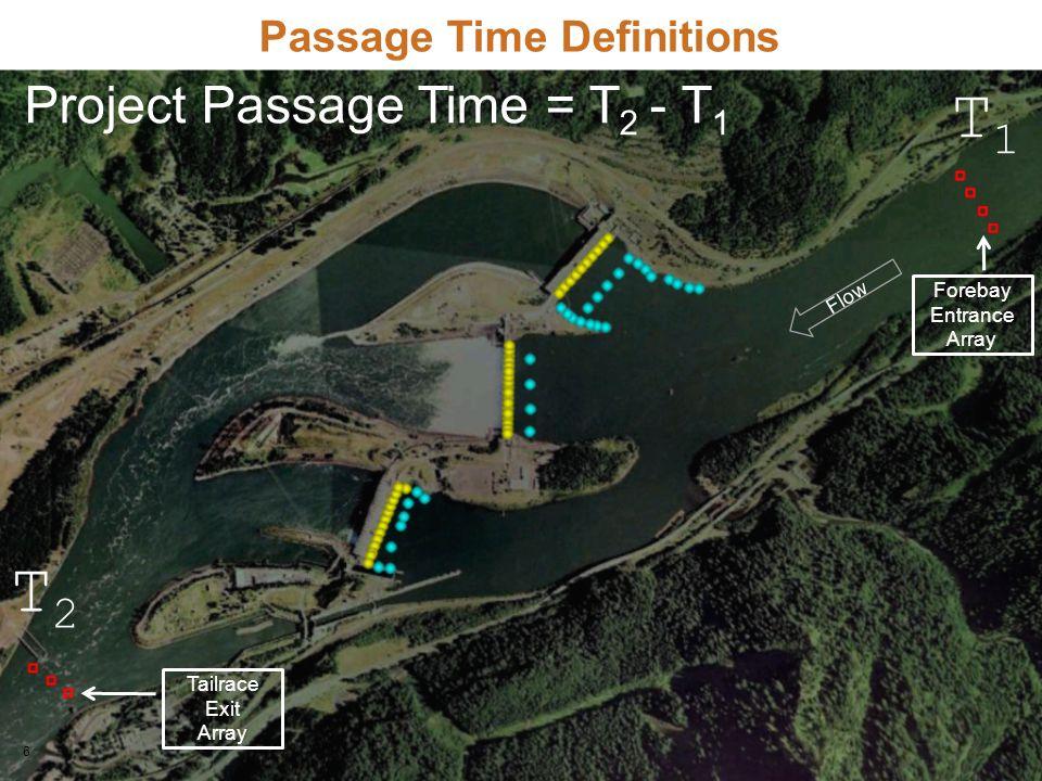 6 Flow Forebay Entrance Array Tailrace Exit Array Project Passage Time = T 2 - T 1 T2T2 Passage Time Definitions T1T1