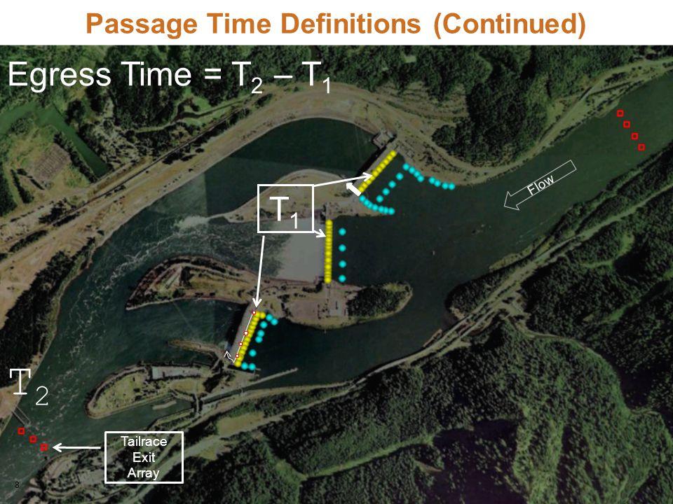 8 Flow Tailrace Exit Array T2T2 Passage Time Definitions (Continued) Egress Time = T 2 – T 1 T1T1