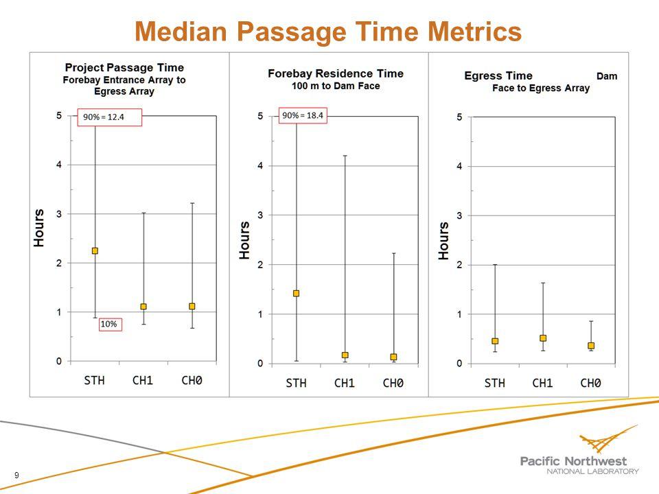Median Passage Time Metrics 9