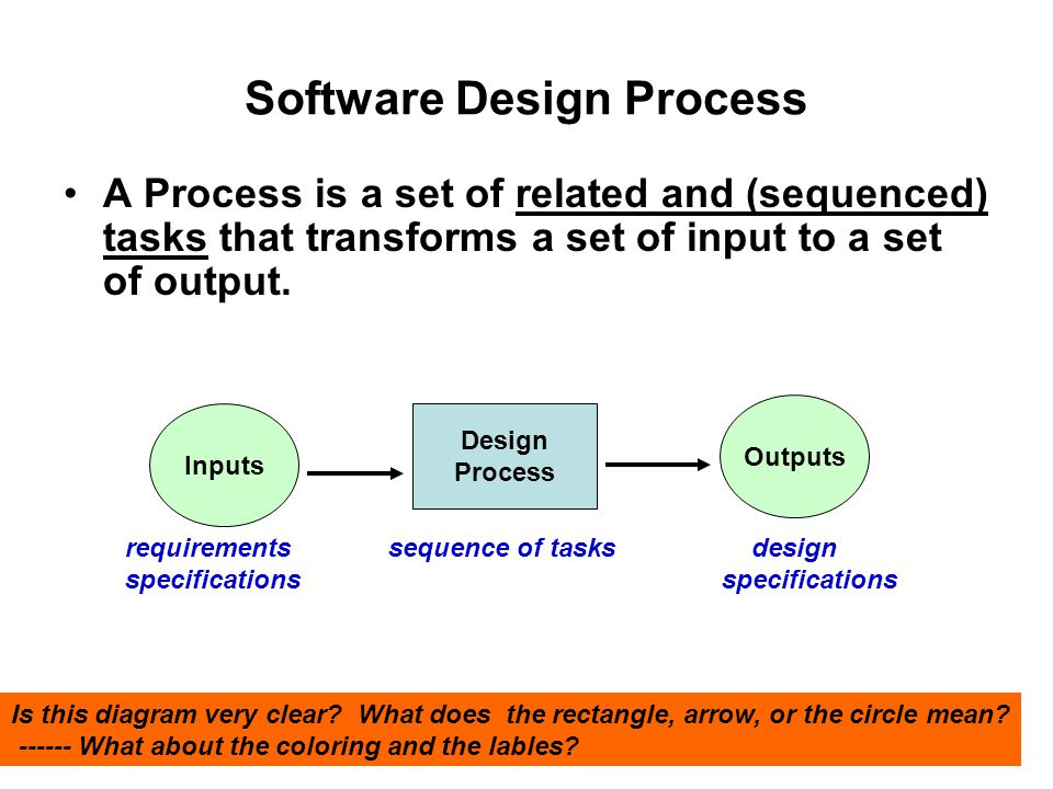 Software Design Process A Process is a set of related and (sequenced) tasks that transforms a set of input to a set of output.