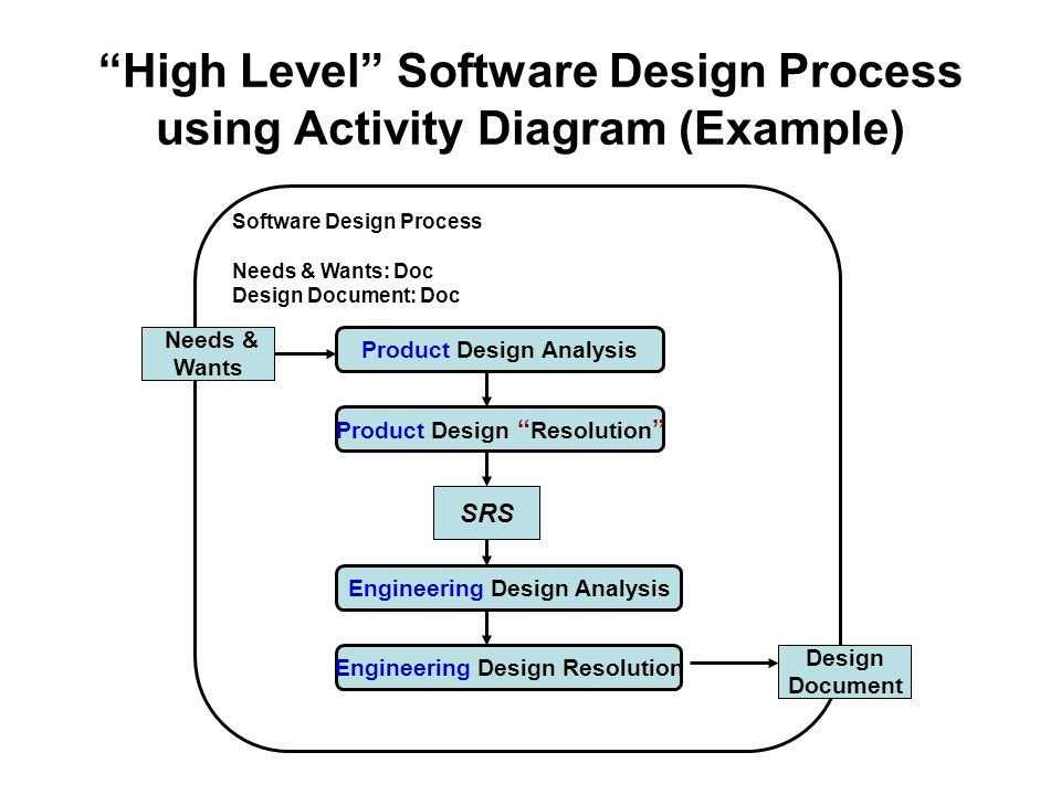 High Level Software Design Process using Activity Diagram (Example) Product Design Analysis Product Design Resolution Engineering Design Resolution Engineering Design Analysis SRS Needs & Wants Design Document Software Design Process Needs & Wants: Doc Design Document: Doc