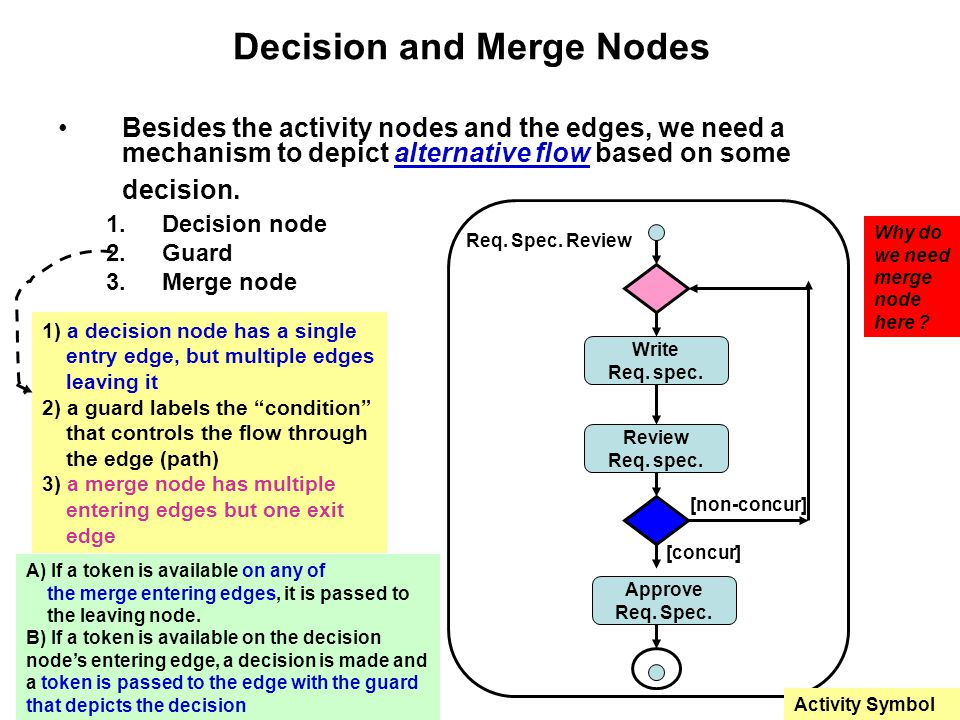 Decision and Merge Nodes Besides the activity nodes and the edges, we need a mechanism to depict alternative flow based on some decision.