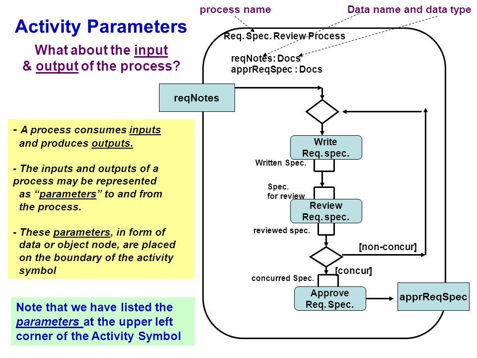 Activity Parameters Review Req. spec. Write Req.