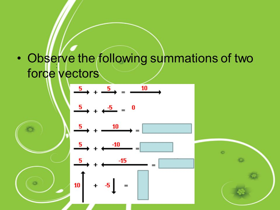 Observe the following summations of two force vectors :