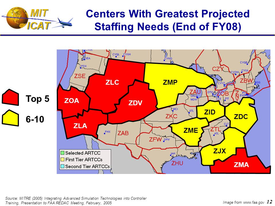 12 Centers With Greatest Projected Staffing Needs (End of FY08) Image from www.faa.gov ZOA ZMP ZME ZID ZDC ZJX ZMA ZLA ZDV ZLC Top 5 6-10 Source: MITRE (2005) Integrating Advanced Simulation Technologies into Controller Training, Presentation to FAA REDAC Meeting, February, 2005