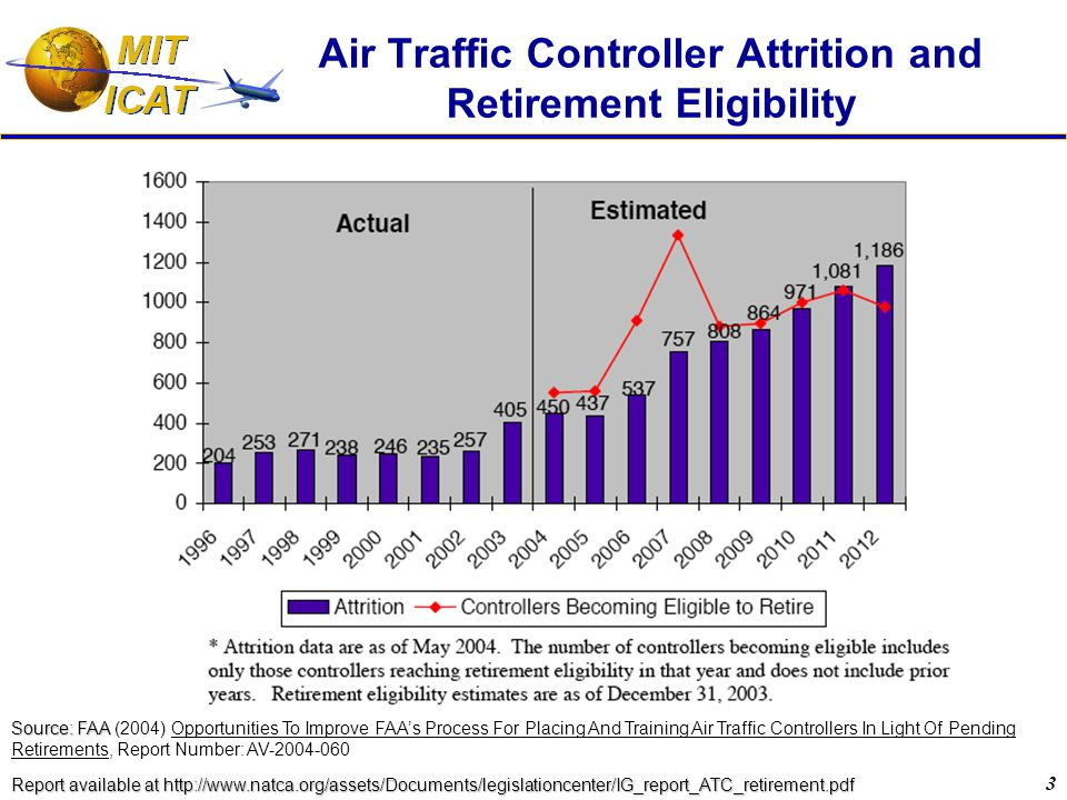 3 Air Traffic Controller Attrition and Retirement Eligibility Source: FAA Source: FAA (2004) Opportunities To Improve FAA's Process For Placing And Training Air Traffic Controllers In Light Of Pending Retirements, Report Number: AV-2004-060 Report available at http://www.natca.org/assets/Documents/legislationcenter/IG_report_ATC_retirement.pdf