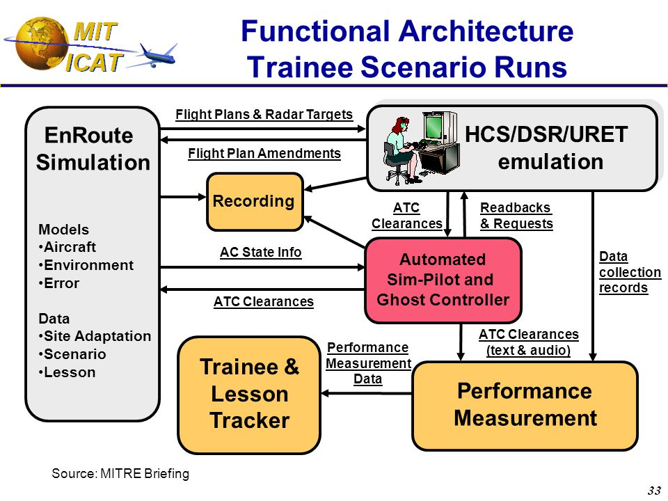 33 Functional Architecture Trainee Scenario Runs EnRoute Simulation HCS/DSR/URET emulation Automated Sim-Pilot and Ghost Controller Performance Measurement Readbacks & Requests ATC Clearances Trainee & Lesson Tracker Flight Plans & Radar Targets Flight Plan Amendments AC State Info ATC Clearances (text & audio) Models Aircraft Environment Error Data Site Adaptation Scenario Lesson Performance Measurement Data Data collection records Recording Source: MITRE Briefing
