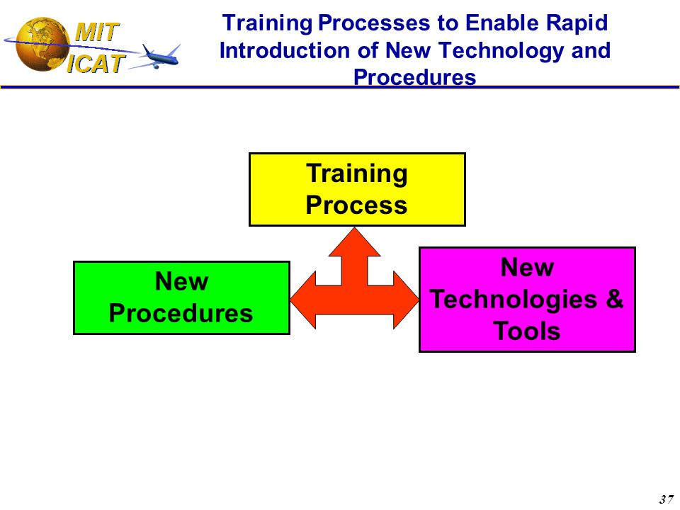 37 Training Processes to Enable Rapid Introduction of New Technology and Procedures New Technologies & Tools Training Process New Procedures