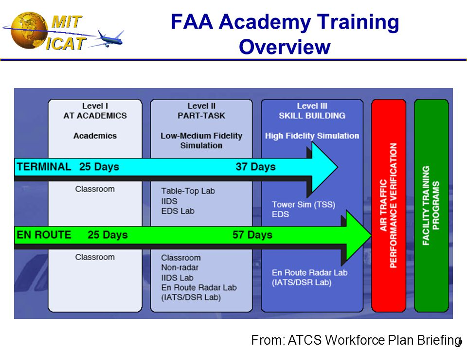 9 FAA Academy Training Overview From: ATCS Workforce Plan Briefing