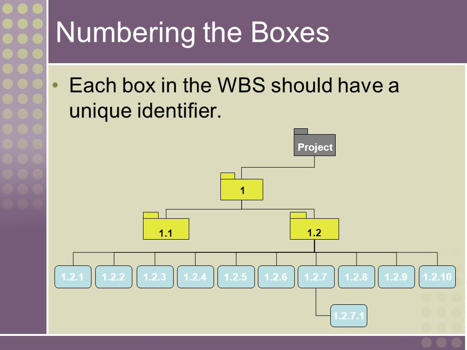 Numbering the Boxes Each box in the WBS should have a unique identifier. 1 1.1 1.2 1.2.11.2.21.2.81.2.91.2.51.2.31.2.41.2.61.2.7 1.2.7.1 1.2.10 Projec