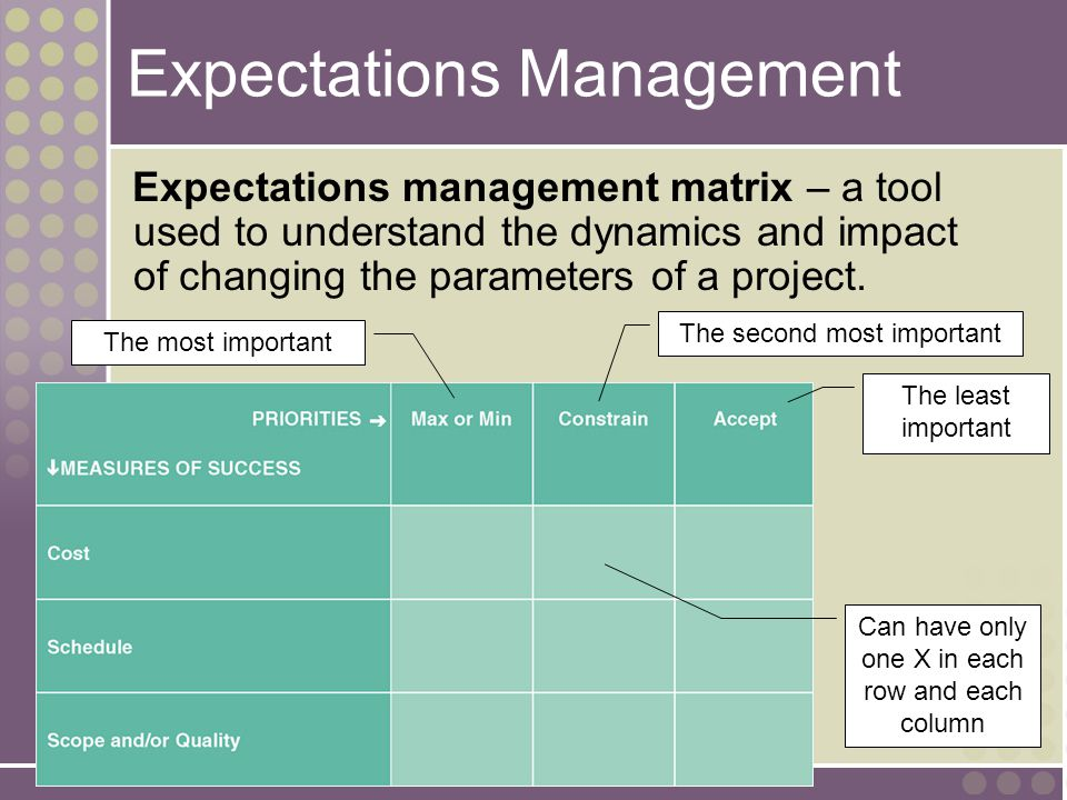4-44 Expectations Management Expectations management matrix – a tool used to understand the dynamics and impact of changing the parameters of a projec