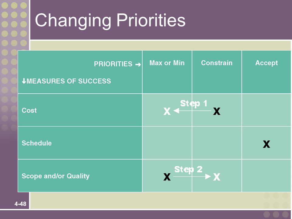 4-48 Changing Priorities