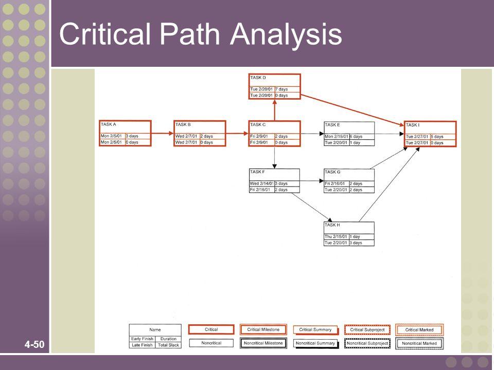 4-50 Critical Path Analysis