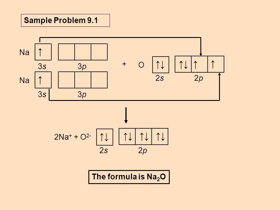 Na 3p3p ↑ 3s3s 2p2p2s2s ↑↓↑ ↑ O Na 3p3p ↑ 3s3s + Sample Problem 9.1 2Na + + O 2- 2p2p2s2s ↑↓ The formula is Na 2 O