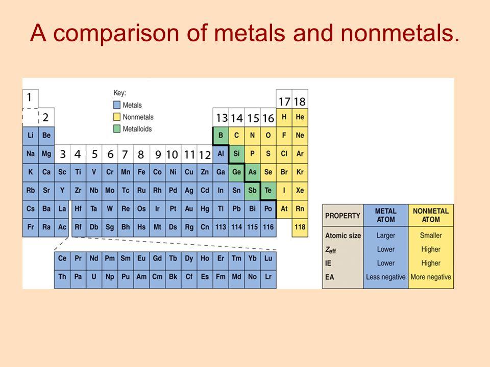 A comparison of metals and nonmetals.