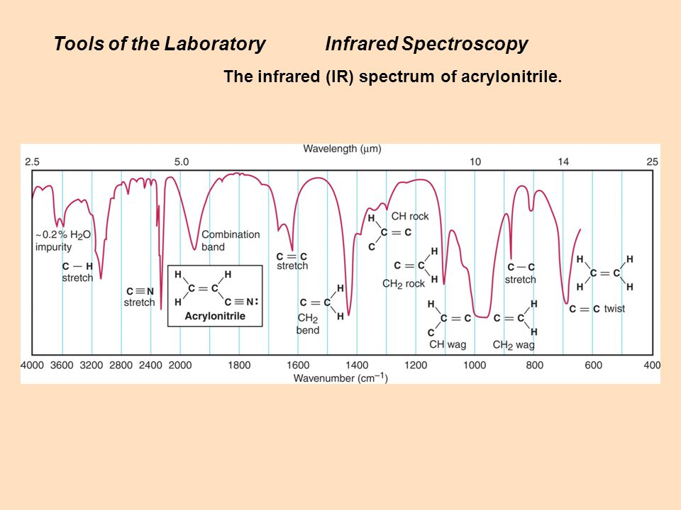 The infrared (IR) spectrum of acrylonitrile. Tools of the LaboratoryInfrared Spectroscopy