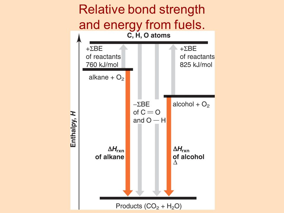 Relative bond strength and energy from fuels.