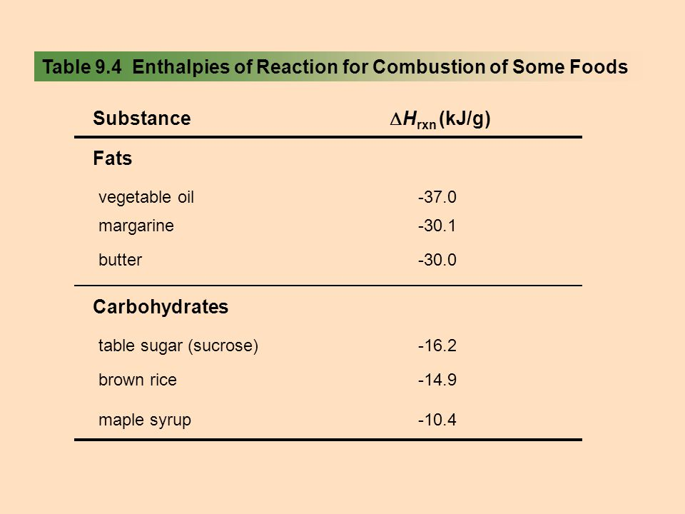 Table 9.4 Enthalpies of Reaction for Combustion of Some Foods Fats Carbohydrates vegetable oil-37.0 margarine-30.1 butter-30.0 table sugar (sucrose)-1