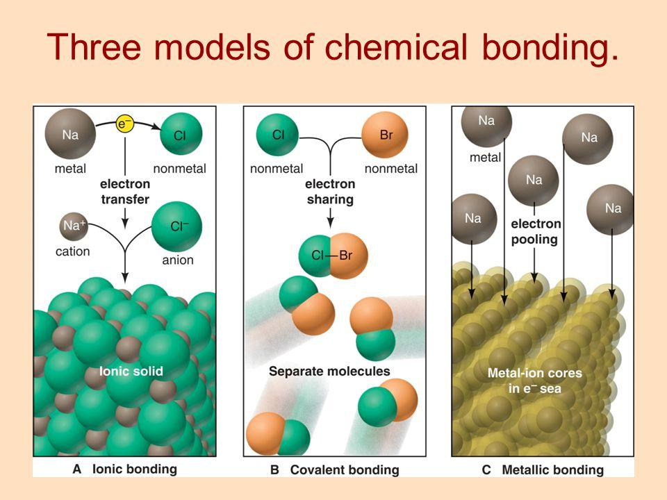 Three models of chemical bonding.
