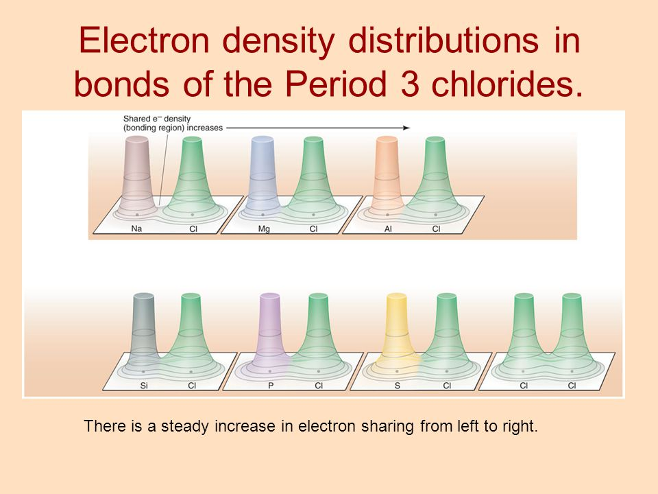 There is a steady increase in electron sharing from left to right. Electron density distributions in bonds of the Period 3 chlorides.