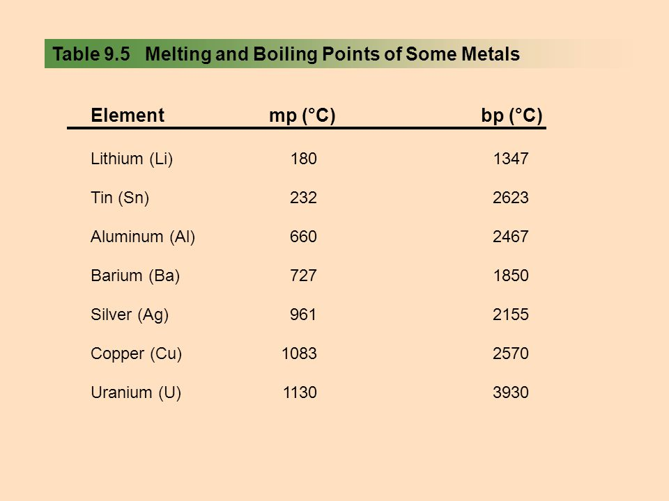 Table 9.5 Melting and Boiling Points of Some Metals Elementmp (°C)bp (°C) Lithium (Li)1801347 Tin (Sn)2322623 Aluminum (Al)6602467 Barium (Ba)7271850