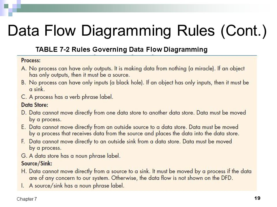 Data Flow Diagramming Rules (Cont.) 19 Chapter 7 TABLE 7-2 Rules Governing Data Flow Diagramming