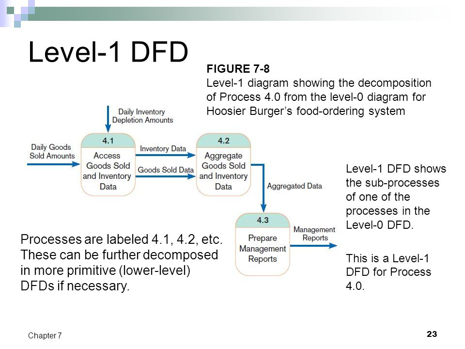 23 Chapter 7 Level-1 DFD Level-1 DFD shows the sub-processes of one of the processes in the Level-0 DFD. This is a Level-1 DFD for Process 4.0. Proces