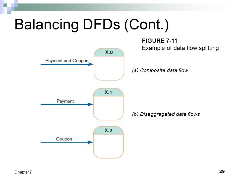 Balancing DFDs (Cont.) 29 Chapter 7 FIGURE 7-11 Example of data flow splitting (a) Composite data flow (b) Disaggregated data flows