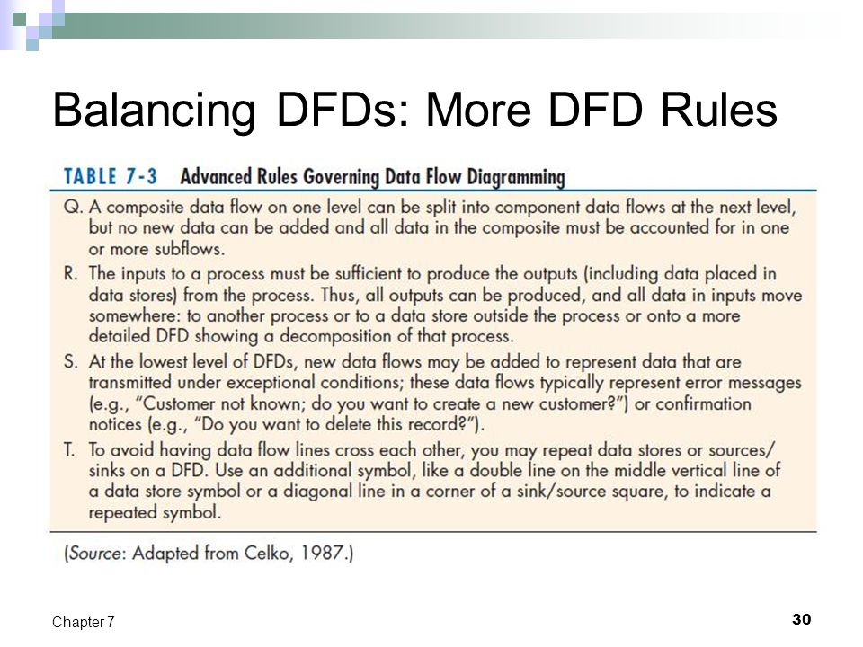 30 Chapter 7 Balancing DFDs: More DFD Rules