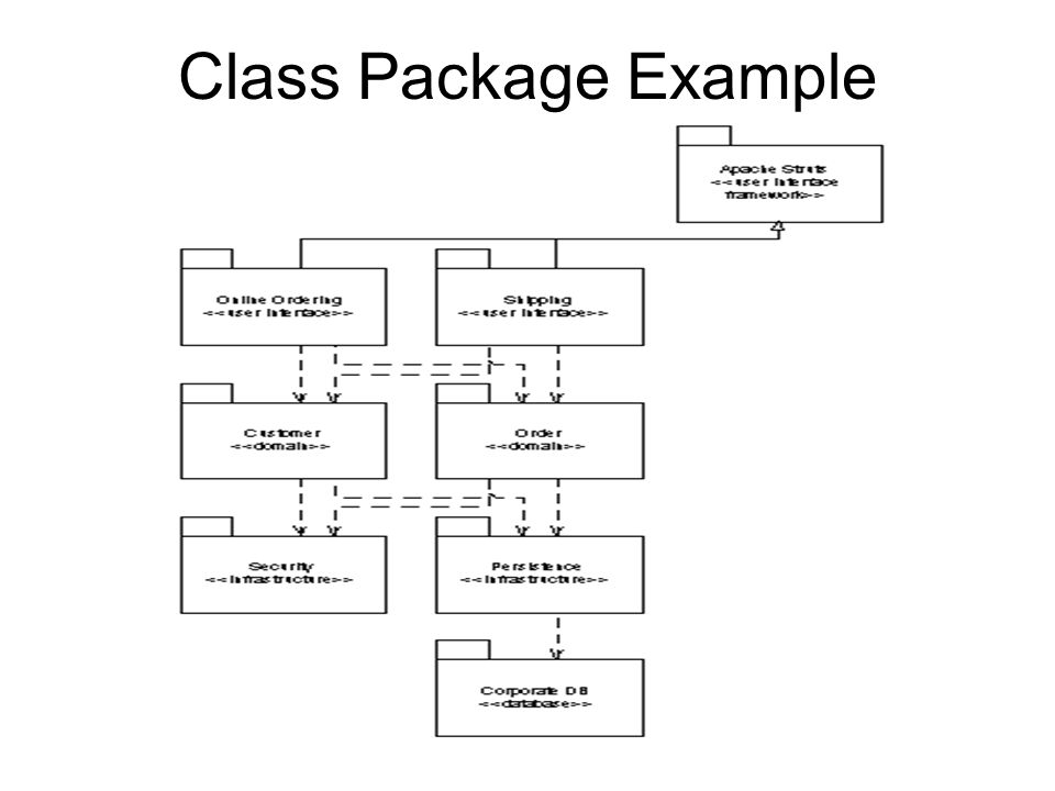 Use Case Package Example