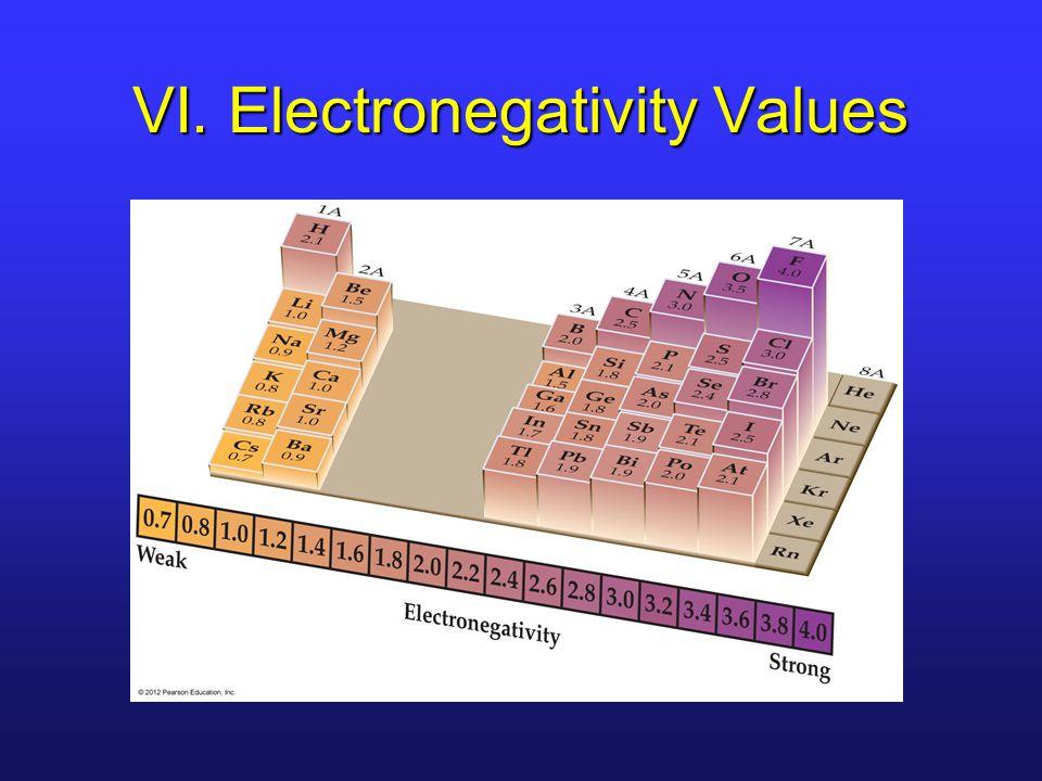 VI. Electronegativity Values