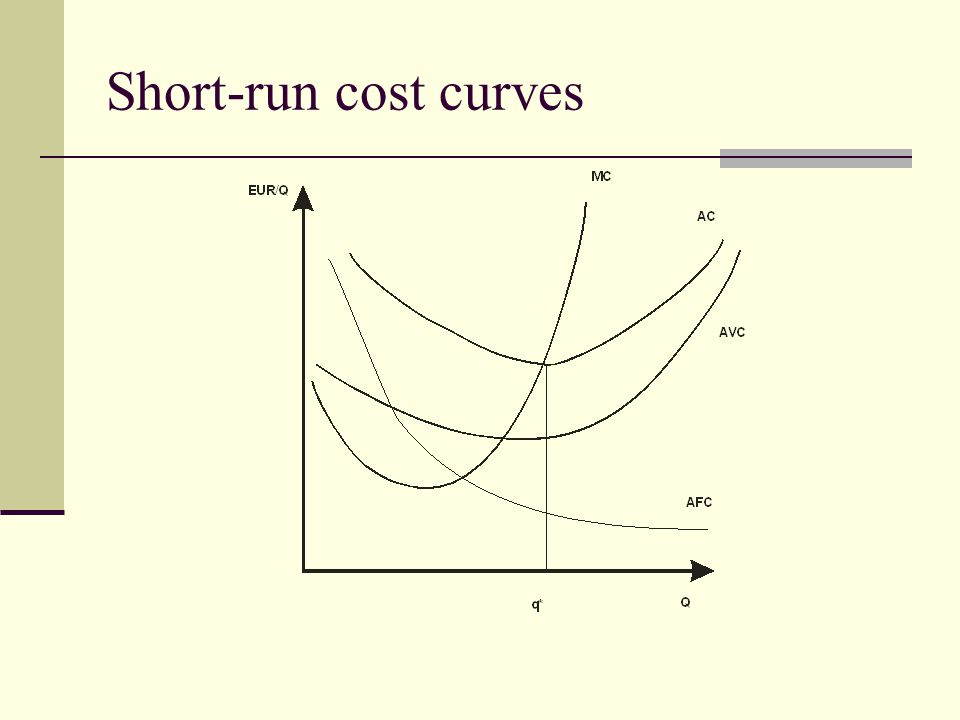 Short-run cost curves
