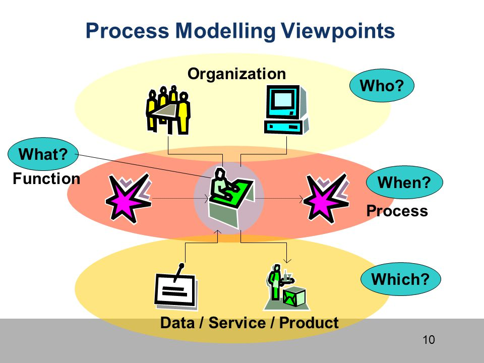 10 When? Process Which? Data / Service / Product What? Function Who? Organization Process Modelling Viewpoints