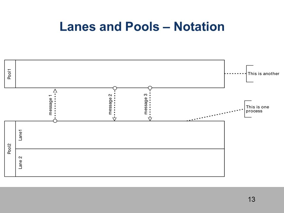 13 Lanes and Pools – Notation